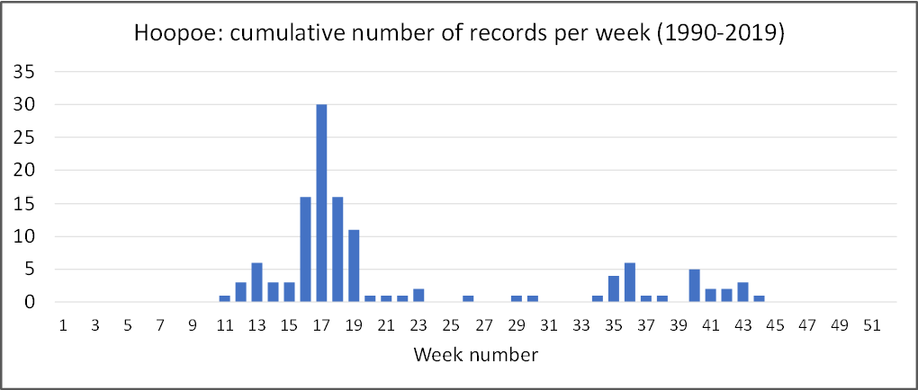 Hoopoe: cumulative number of records per week (1990-2019)  35  30  25  20  11  13  17  19 21 23 25 27 29 31  Week number  33  37  39 41 43  47  49